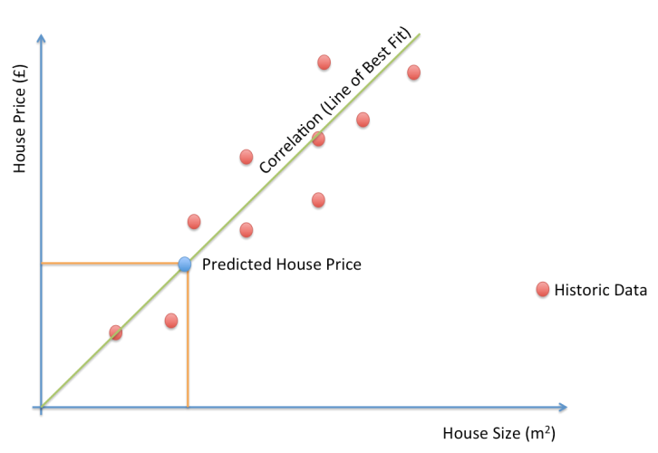 ML House Prices Example