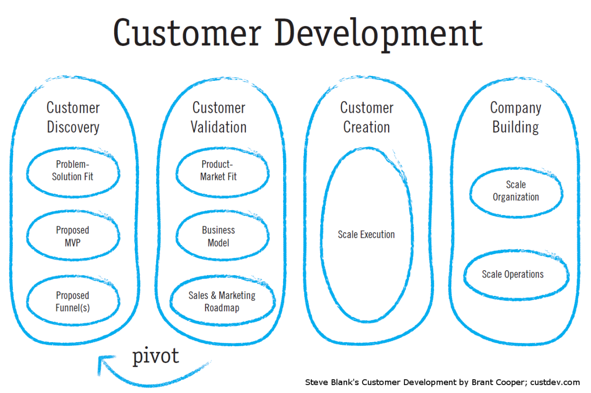 Using Customer Development to get Traction in a Crowded Space